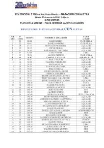 2 Millas Náuticas Ancón – PLAYA HERMOSA YACHT CLUB ANCÓN – RESULTADOS